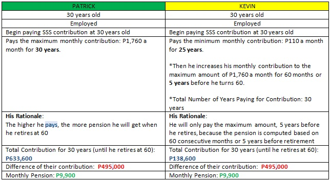 Paying the Maximum and the Minimum Amount for SSS Contribution (Courtesy of ANC On the Money)